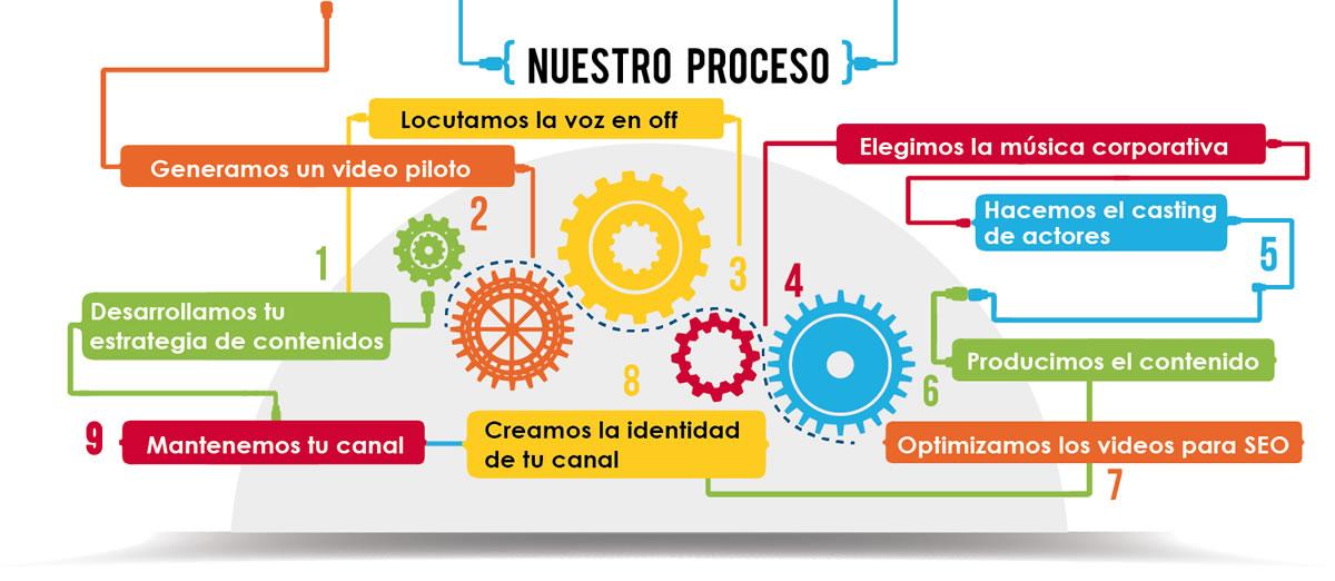 Proceso WebTV